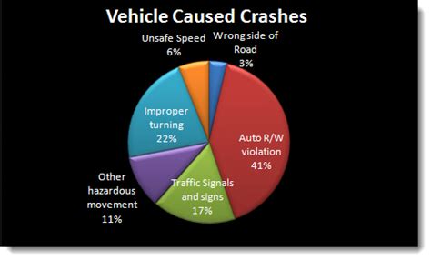Causes of motor accident essay